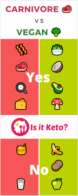 Infographic depicting what is keto carnivore vs vegan